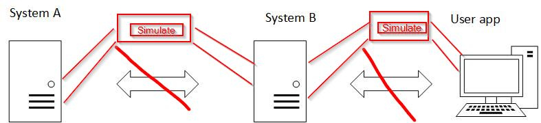 System flow B